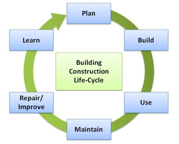 lifecycle models and methodologies essay Diss 725 – system development: system development life cycle methodologies are mechanisms to interactive system development with object models.
