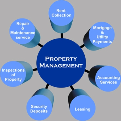 Property Maintainance Management