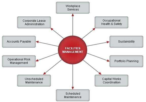Facility Management Company India