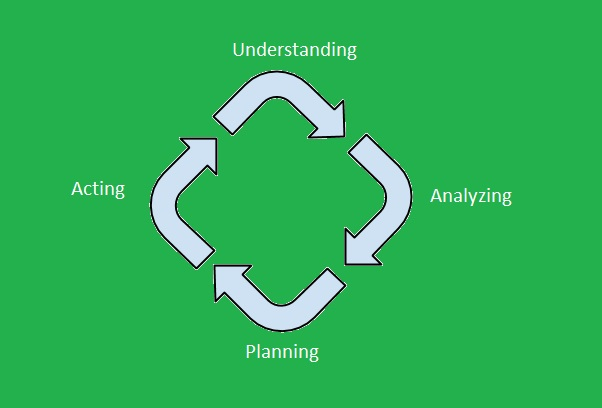 Strategy for Facility Management
