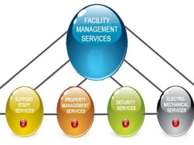 FM Services by EnviroIndia