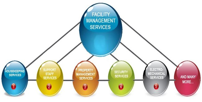 The Importance Of Facility Management In A Competitive Business
