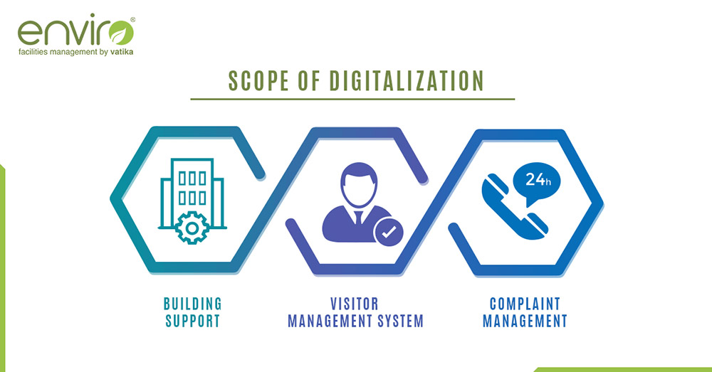 Why is Digitalization the Need of the Hour Post- COVID for Facility Management?
